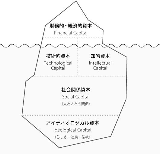 5つの経営資本 氷山モデル